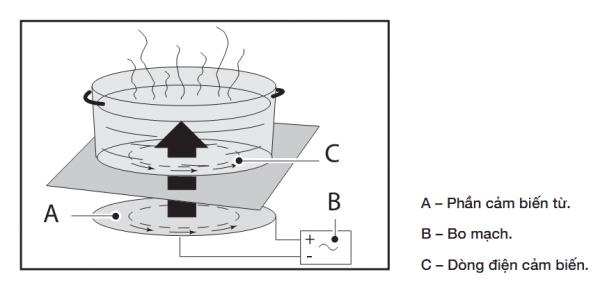 Nguyên lý hoạt động của bếp từ Bosch